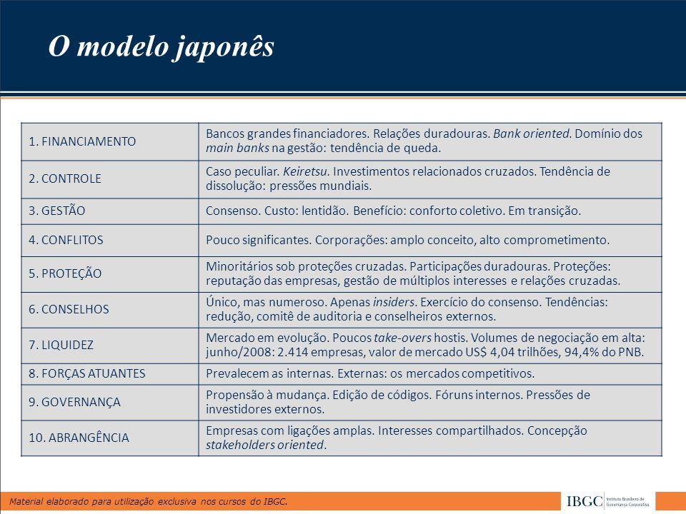 Material elaborado para utilização exclusiva nos cursos do IBGC. 1. FINANCIAMENTO Bancos grandes financiadores. Relações duradouras. Bank oriented. Do