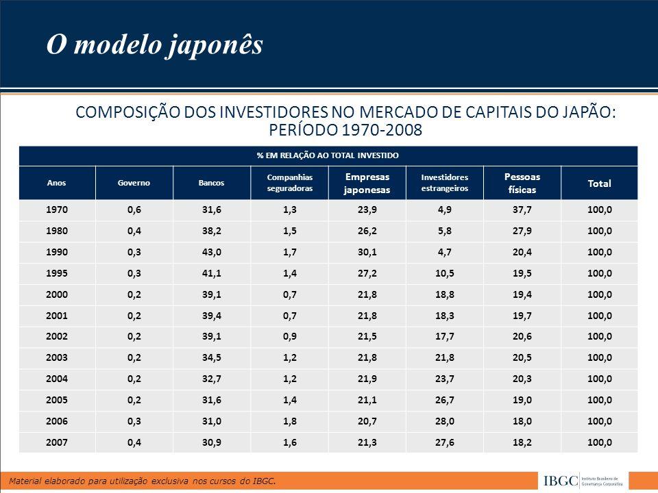 Material elaborado para utilização exclusiva nos cursos do IBGC. COMPOSIÇÃO DOS INVESTIDORES NO MERCADO DE CAPITAIS DO JAPÃO: PERÍODO 1970-2008 % EM R
