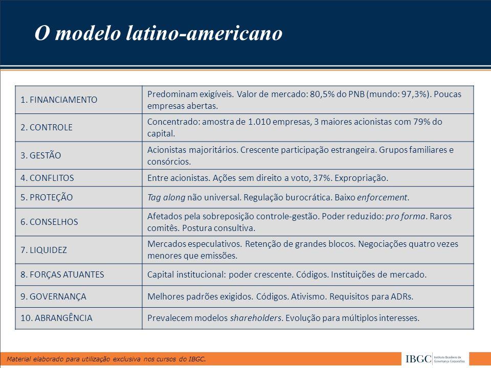Material elaborado para utilização exclusiva nos cursos do IBGC. 1. FINANCIAMENTO Predominam exigíveis. Valor de mercado: 80,5% do PNB (mundo: 97,3%).