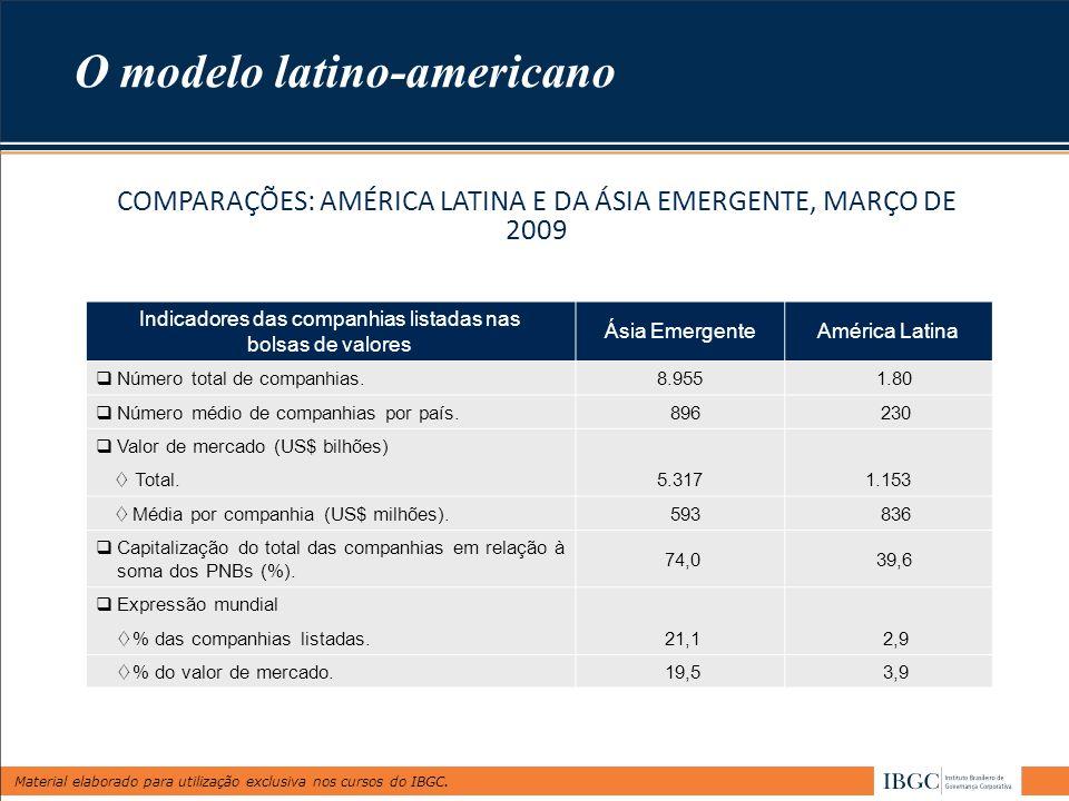 Material elaborado para utilização exclusiva nos cursos do IBGC. COMPARAÇÕES: AMÉRICA LATINA E DA ÁSIA EMERGENTE, MARÇO DE 2009 Indicadores das compan