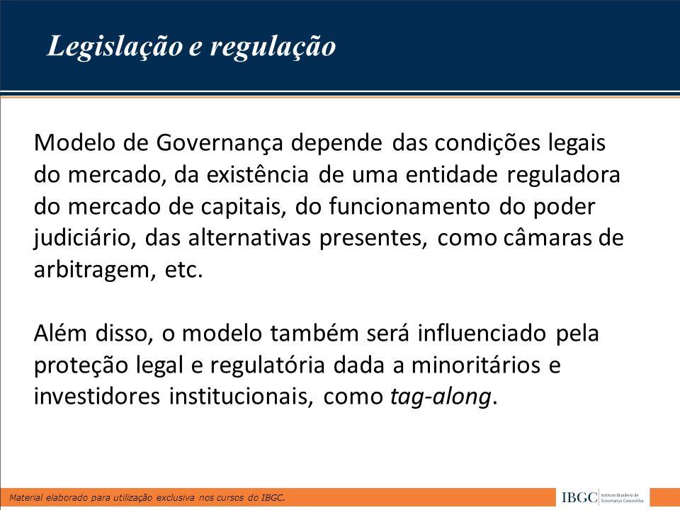 Material elaborado para utilização exclusiva nos cursos do IBGC. Modelo de Governança depende das condições legais do mercado, da existência de uma en