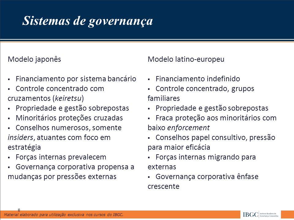 Material elaborado para utilização exclusiva nos cursos do IBGC. Sistemas de governança Modelo japonês Financiamento por sistema bancário Controle con