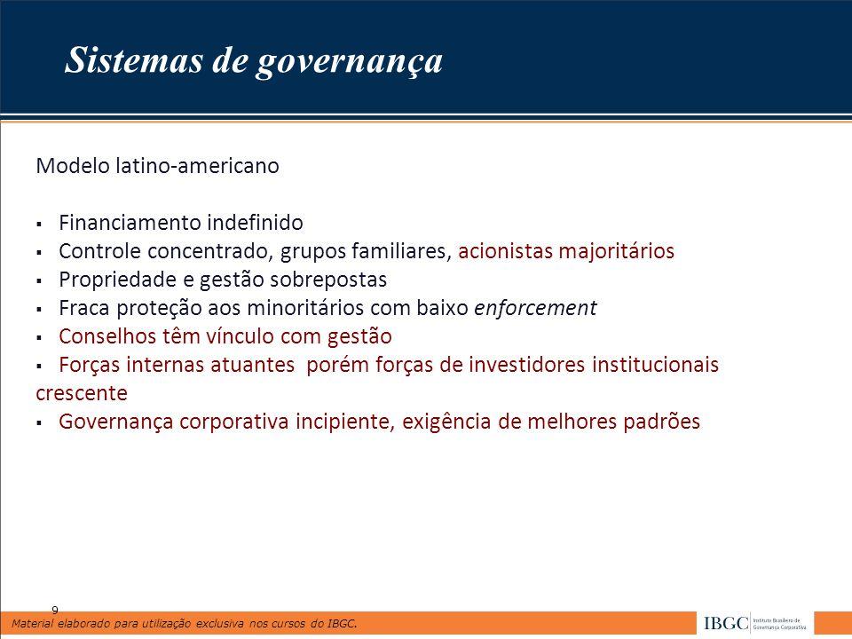 Material elaborado para utilização exclusiva nos cursos do IBGC. Sistemas de governança Modelo latino-americano Financiamento indefinido Controle conc