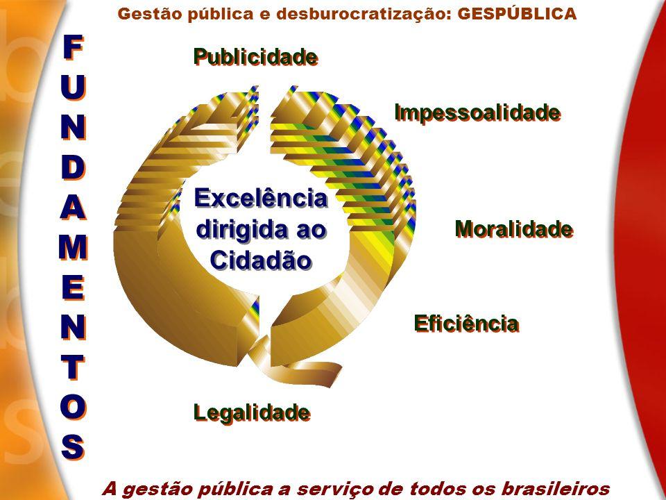 Excelência dirigida ao Cidadão FUNDAMENTOSFUNDAMENTOS FUNDAMENTOSFUNDAMENTOS Publicidade Impessoalidade Moralidade Eficiência Legalidade A gestão públ