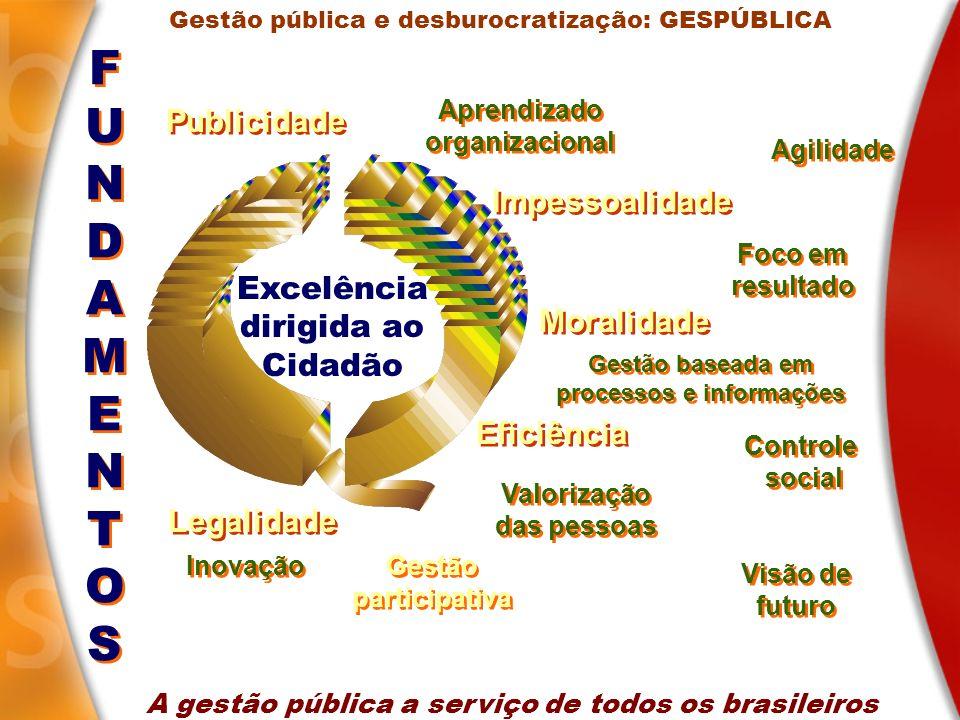 Excelência dirigida ao Cidadão Publicidade Impessoalidade Moralidade Eficiência Legalidade Gestão baseada em processos e informações Aprendizado organ
