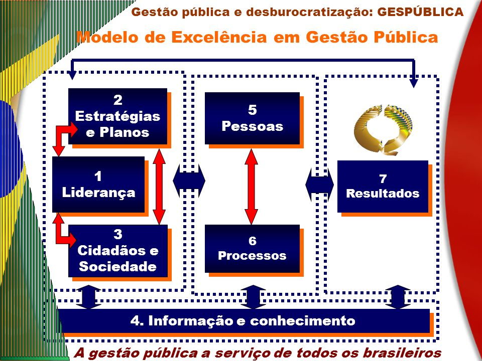 7 Resultados 7 Resultados 4. Informação e conhecimento 1 Liderança 1 Liderança 2 Estratégias e Planos 2 Estratégias e Planos 3 Cidadãos e Sociedade 3