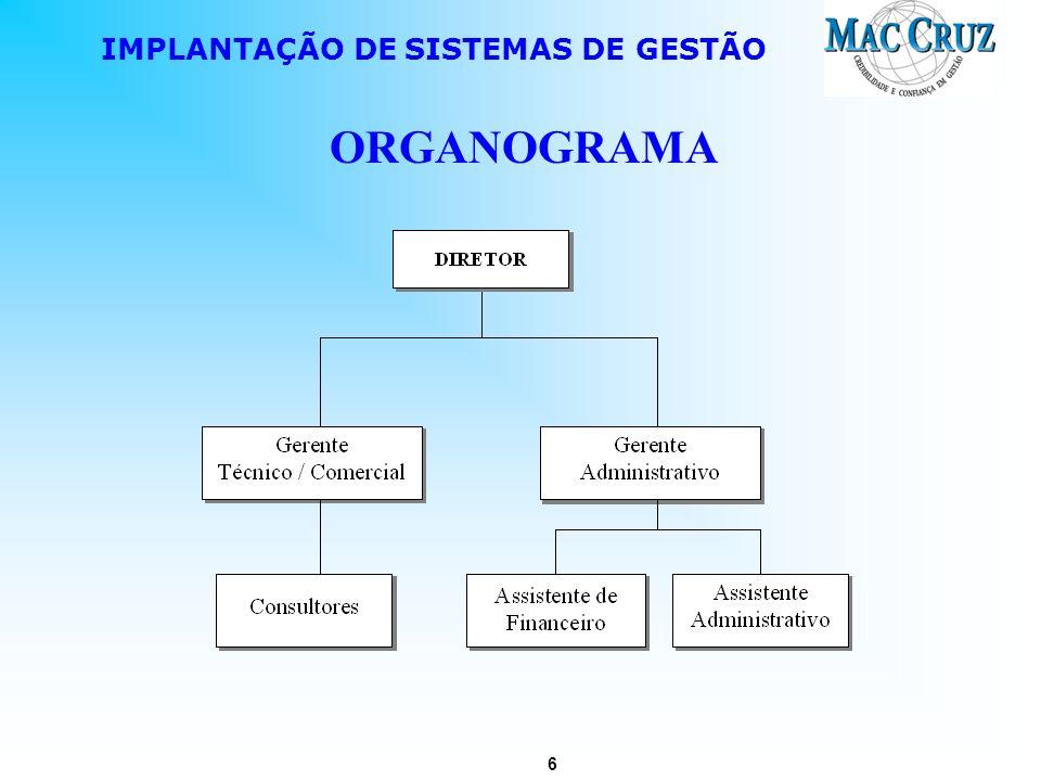 6 IMPLANTAÇÃO DE SISTEMAS DE GESTÃO ORGANOGRAMA