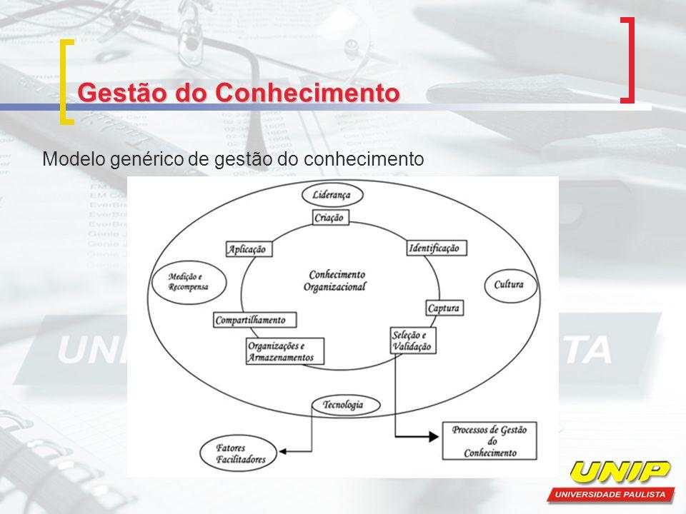 Gestão do Conhecimento Modelo genérico de gestão do conhecimento