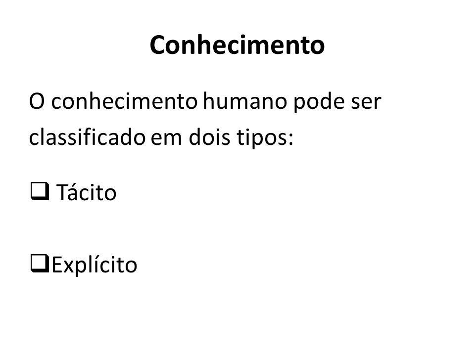 Conhecimento O conhecimento humano pode ser classificado em dois tipos: Tácito Explícito