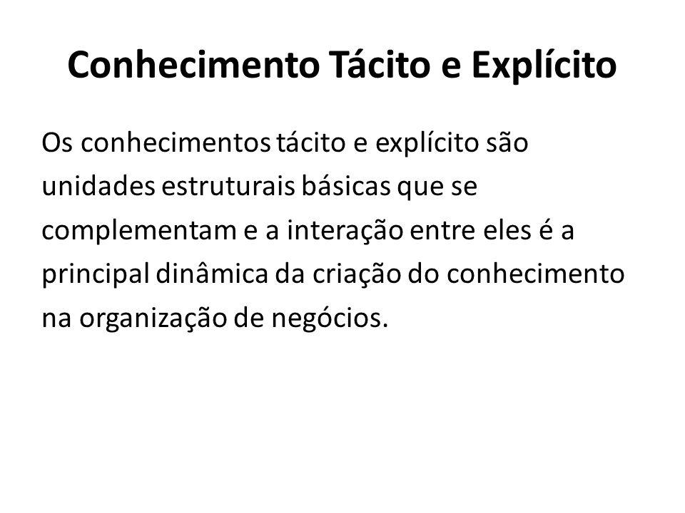 Conhecimento Tácito e Explícito Os conhecimentos tácito e explícito são unidades estruturais básicas que se complementam e a interação entre eles é a principal dinâmica da criação do conhecimento na organização de negócios.
