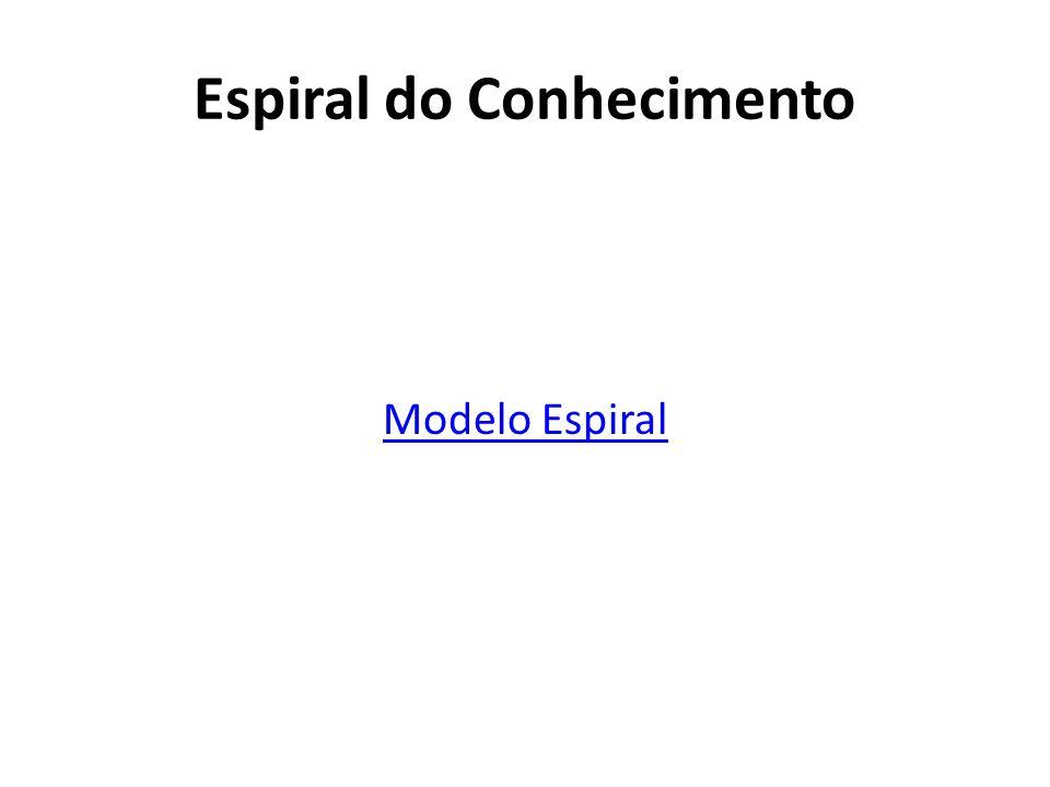 Espiral do Conhecimento Modelo Espiral