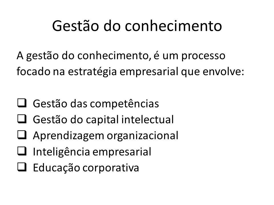 Gestão do conhecimento A gestão do conhecimento, é um processo focado na estratégia empresarial que envolve: Gestão das competências Gestão do capital intelectual Aprendizagem organizacional Inteligência empresarial Educação corporativa