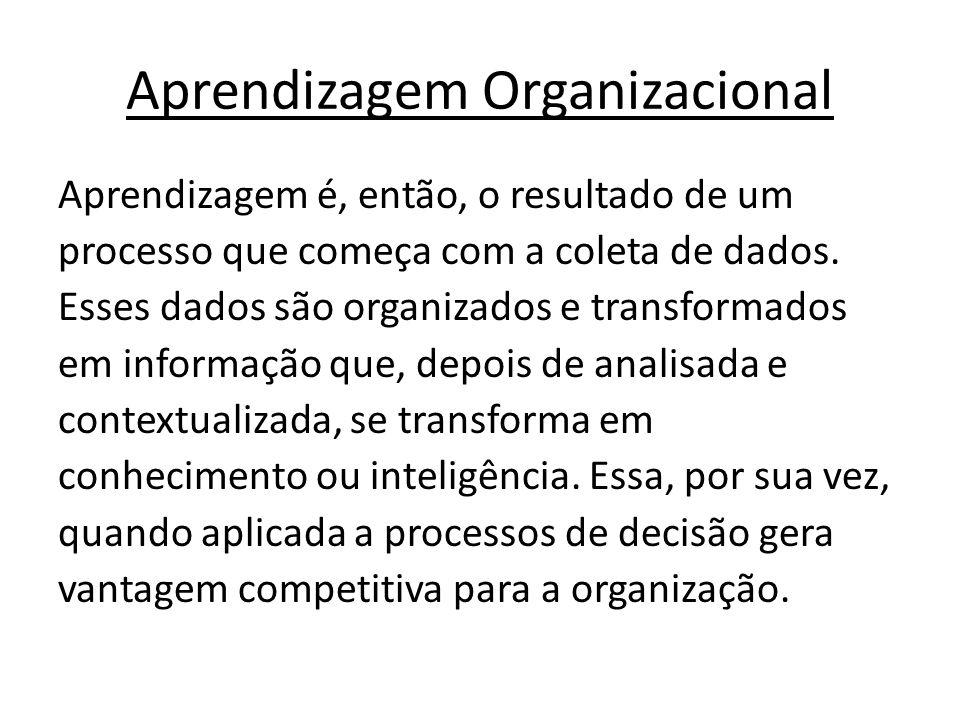 Aprendizagem Organizacional Aprendizagem é, então, o resultado de um processo que começa com a coleta de dados. Esses dados são organizados e transfor