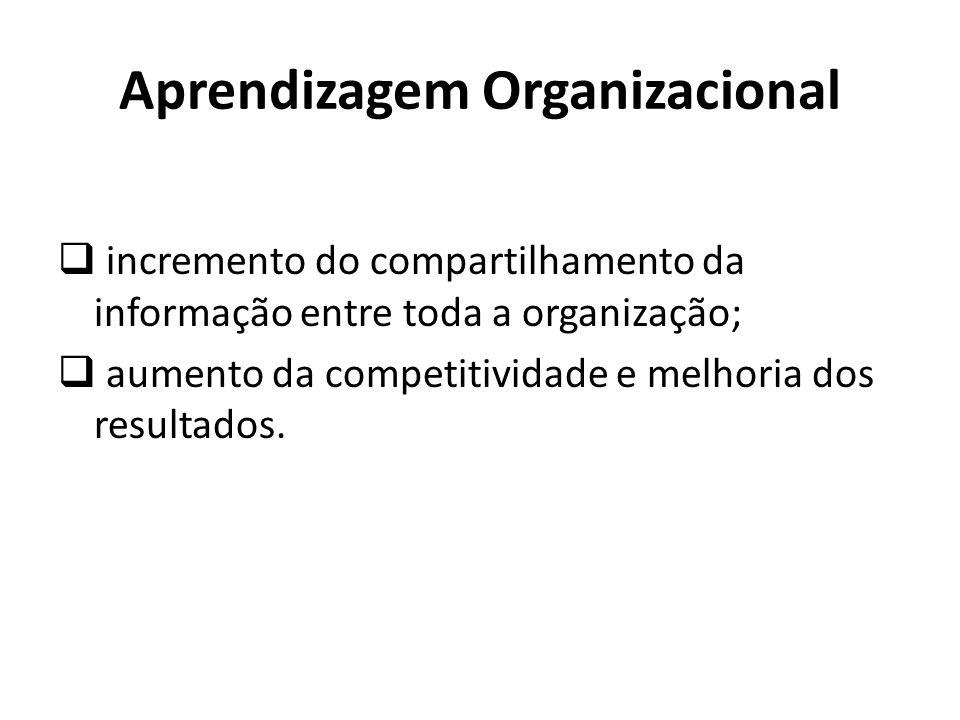 incremento do compartilhamento da informação entre toda a organização; aumento da competitividade e melhoria dos resultados. Aprendizagem Organizacion