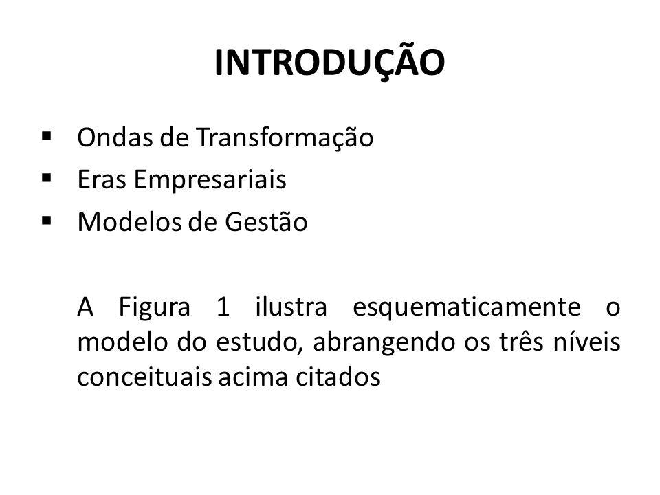INTRODUÇÃO Ondas de Transformação Eras Empresariais Modelos de Gestão A Figura 1 ilustra esquematicamente o modelo do estudo, abrangendo os três nívei