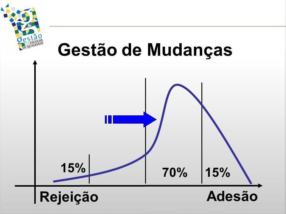 15% Gestão de Mudanças Rejeição Adesão 70% 15%