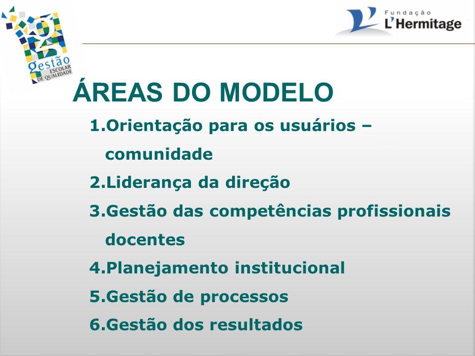 ÁREAS DO MODELO 1.Orientação para os usuários – comunidade 2.Liderança da direção 3.Gestão das competências profissionais docentes 4.Planejamento inst