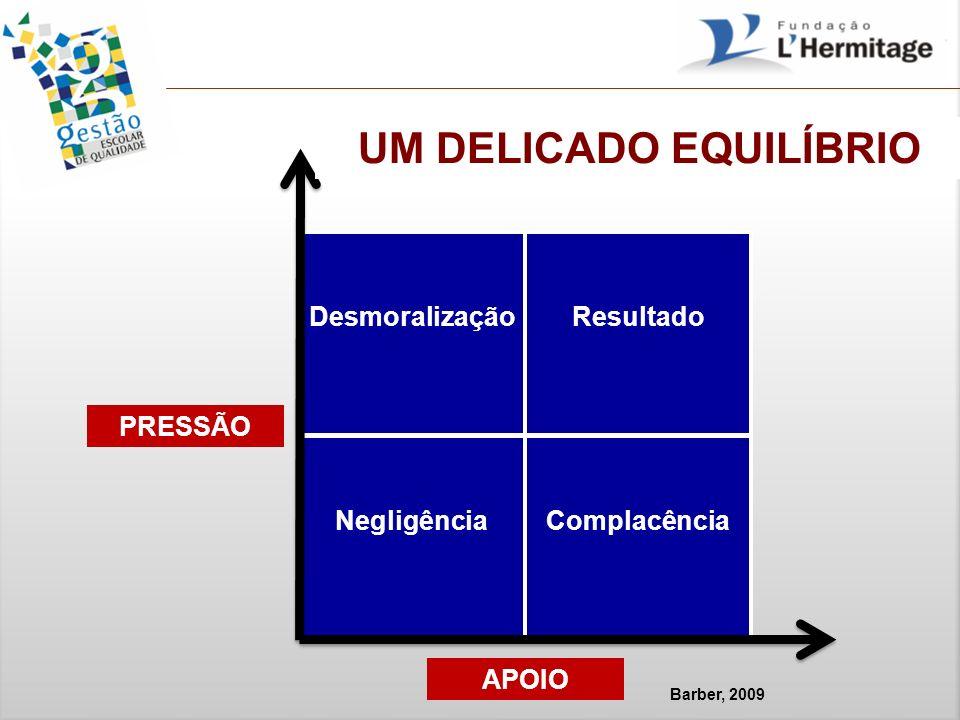 Barber, 2009 PRESSÃO APOIO DesmoralizaçãoResultado NegligênciaComplacência UM DELICADO EQUILÍBRIO