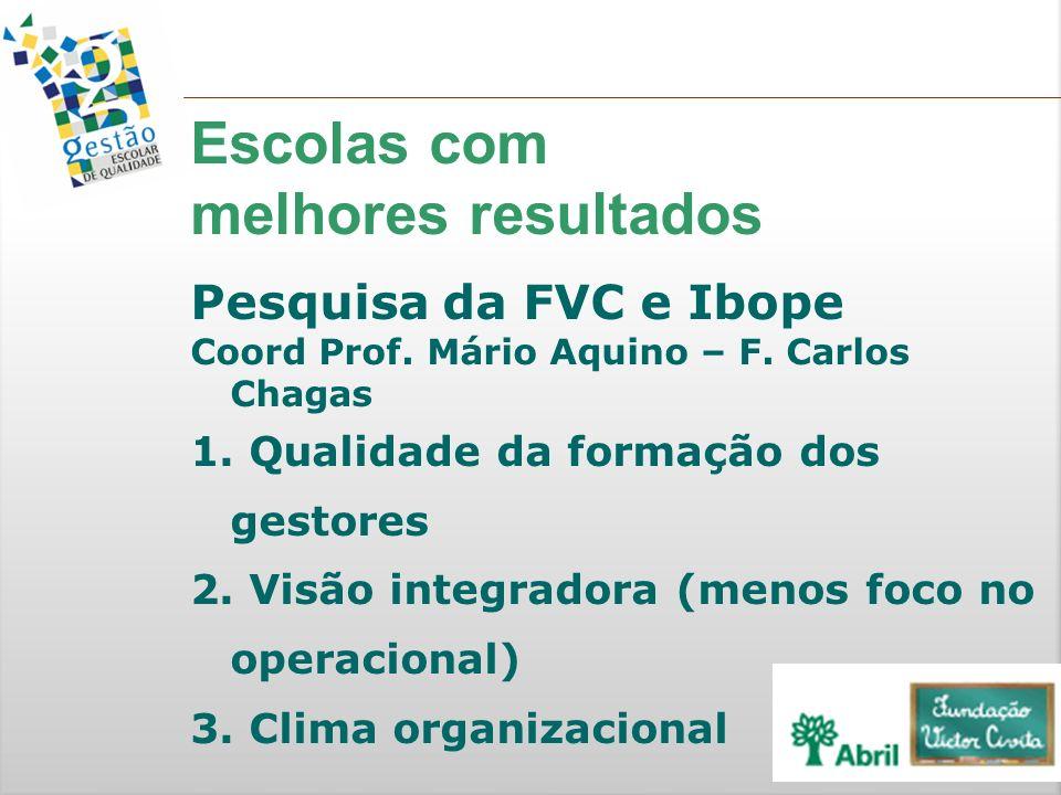 Pesquisa da FVC e Ibope Coord Prof. Mário Aquino – F. Carlos Chagas 1. Qualidade da formação dos gestores 2. Visão integradora (menos foco no operacio