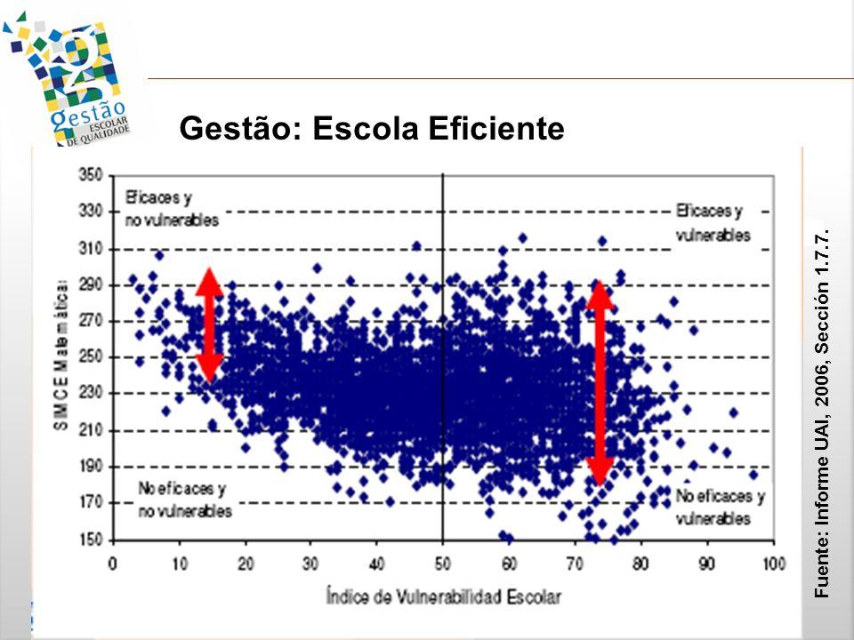 Gestão: Escola Eficiente Fuente: Informe UAI, 2006, Sección 1.7.7.