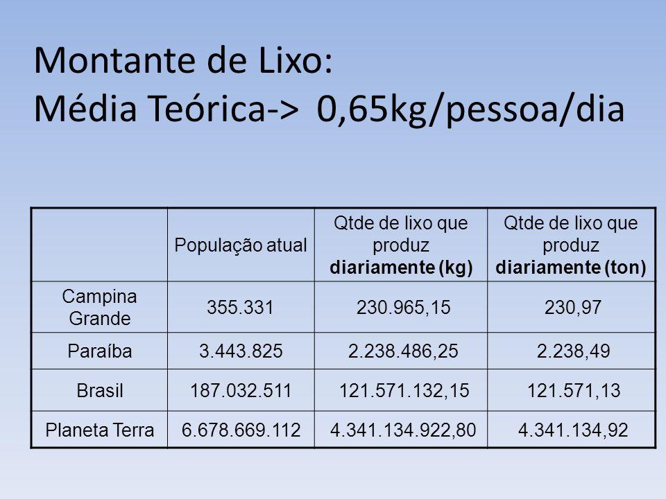 Montante de Lixo: Média Teórica-> 0,65kg/pessoa/dia População atual Qtde de lixo que produz diariamente (kg) Qtde de lixo que produz diariamente (ton) Campina Grande 355.331 230.965,15 230,97 Paraíba3.443.825 2.238.486,25 2.238,49 Brasil187.032.511 121.571.132,15 121.571,13 Planeta Terra6.678.669.112 4.341.134.922,80 4.341.134,92