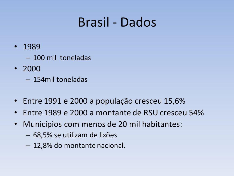 Brasil - Dados 1989 – 100 mil toneladas 2000 – 154mil toneladas Entre 1991 e 2000 a população cresceu 15,6% Entre 1989 e 2000 a montante de RSU cresceu 54% Municípios com menos de 20 mil habitantes: – 68,5% se utilizam de lixões – 12,8% do montante nacional.