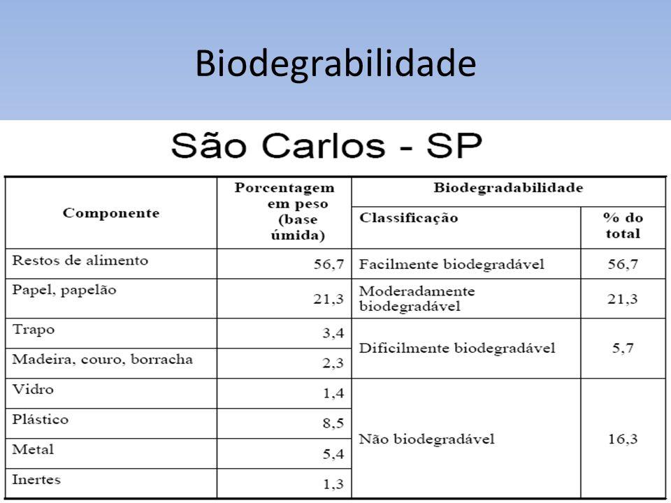 Biodegrabilidade