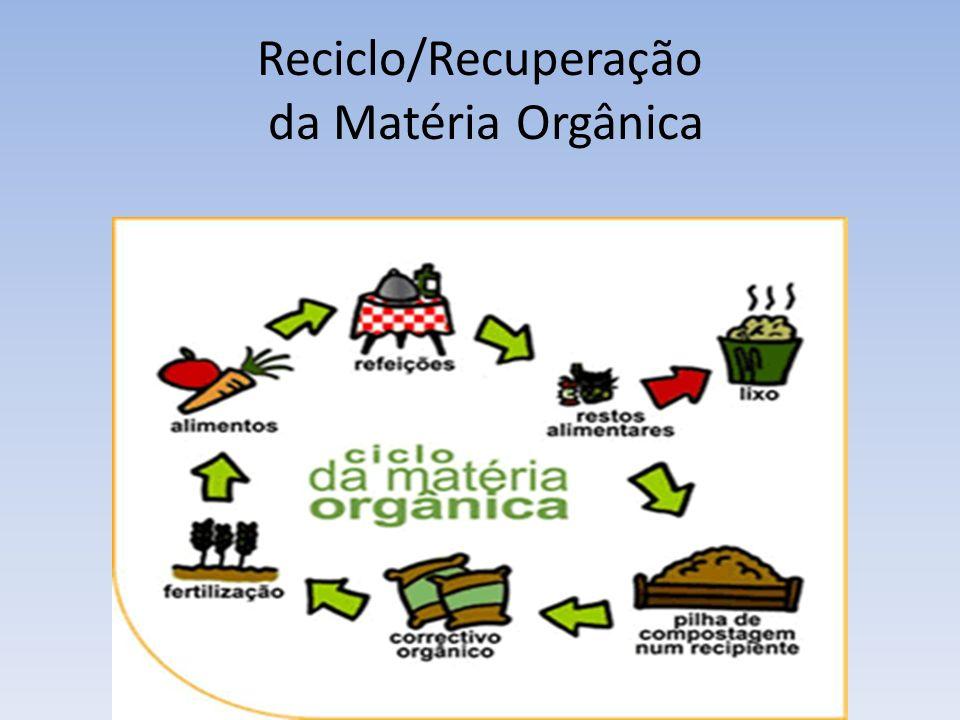 Reciclo/Recuperação da Matéria Orgânica