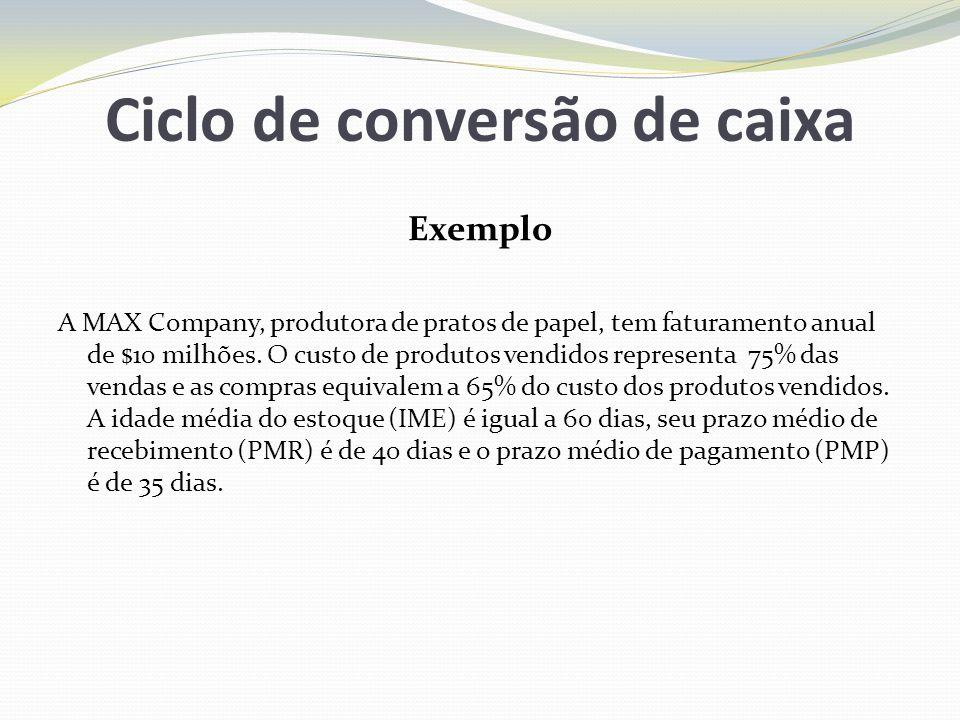 Ciclo de conversão de caixa Exemplo A MAX Company, produtora de pratos de papel, tem faturamento anual de $10 milhões. O custo de produtos vendidos re