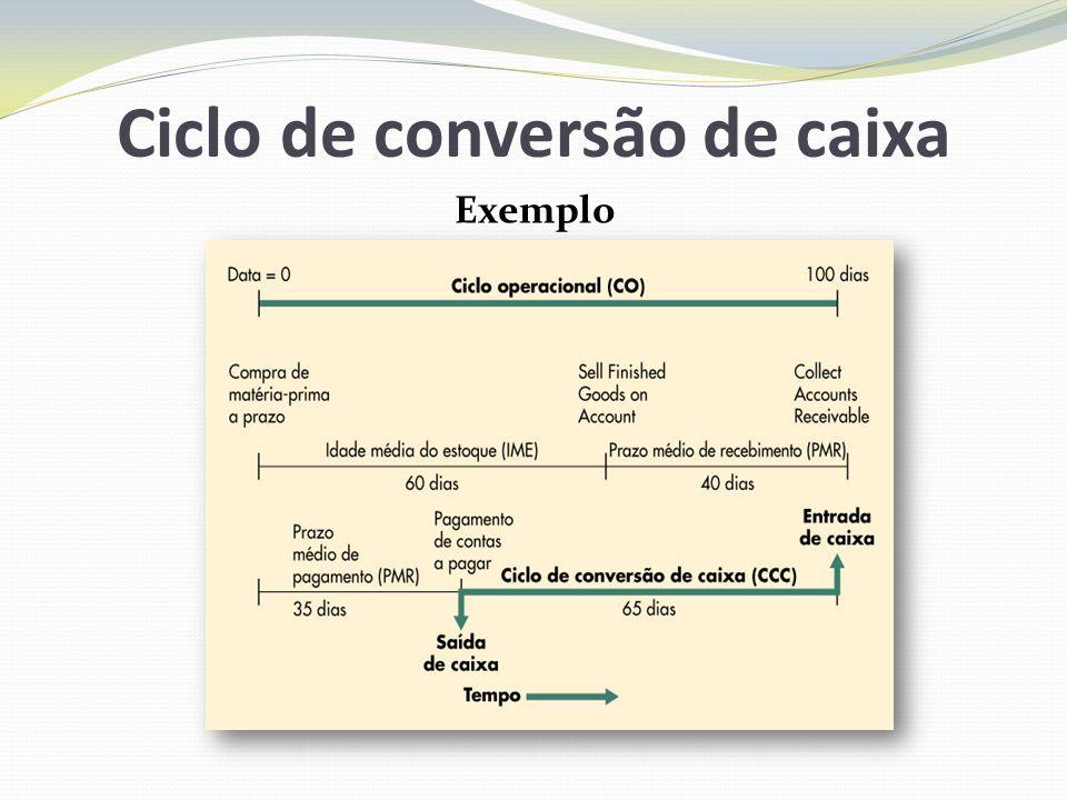 Ciclo de conversão de caixa Exemplo