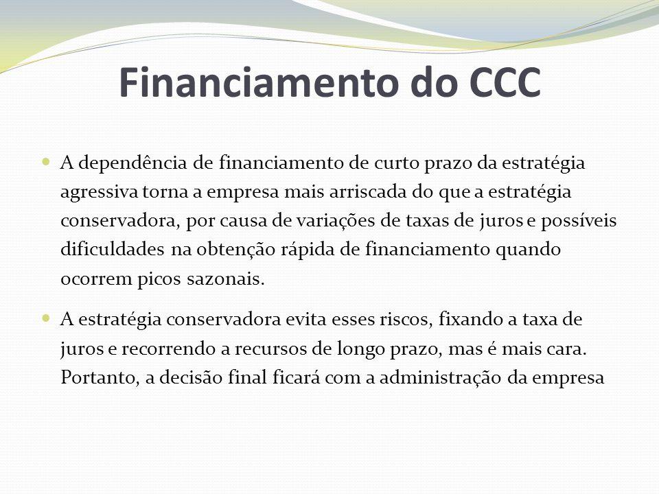 Financiamento do CCC A dependência de financiamento de curto prazo da estratégia agressiva torna a empresa mais arriscada do que a estratégia conserva