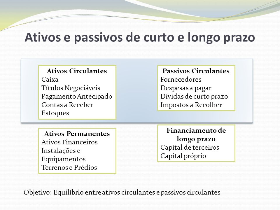 Capital de giro líquido O capital de giro inclui os ativos circulantes de uma empresa, ou seja, caixa e títulos negociáveis de curto prazo, além de contas a receber e estoques.