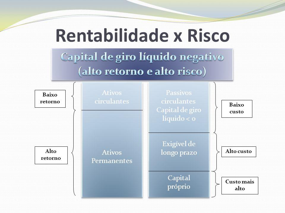 Administração de Estoques Sistema ABC O sistema ABC de administração classifica os estoques em três grupos, em ordem decrescente de importância, com base no valor monetário do investimento em cada grupo.