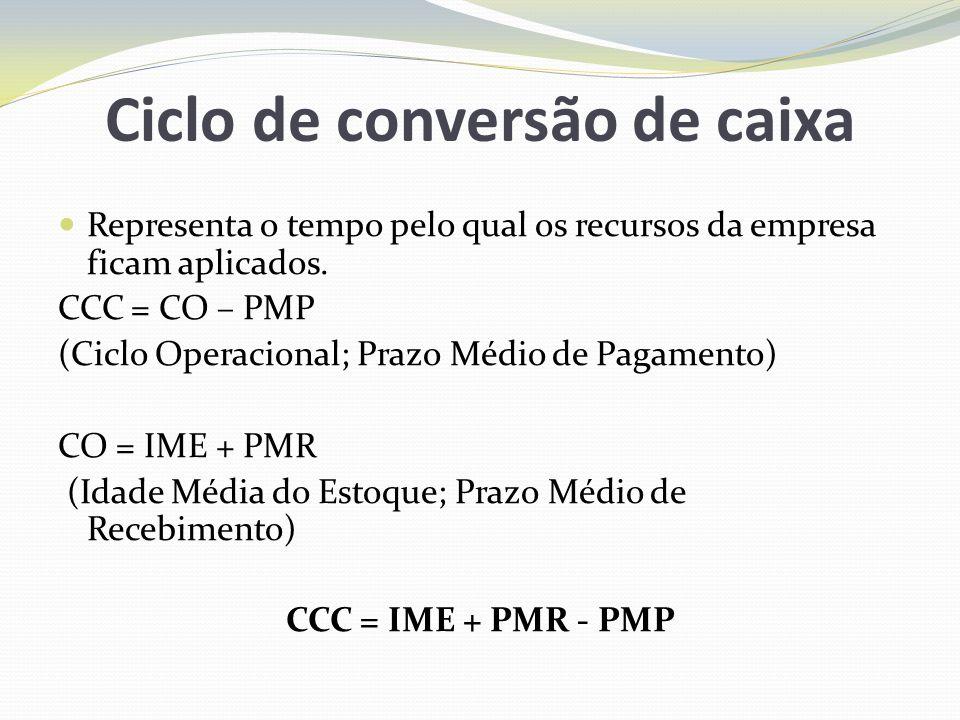 Ciclo de conversão de caixa Representa o tempo pelo qual os recursos da empresa ficam aplicados. CCC = CO – PMP (Ciclo Operacional; Prazo Médio de Pag