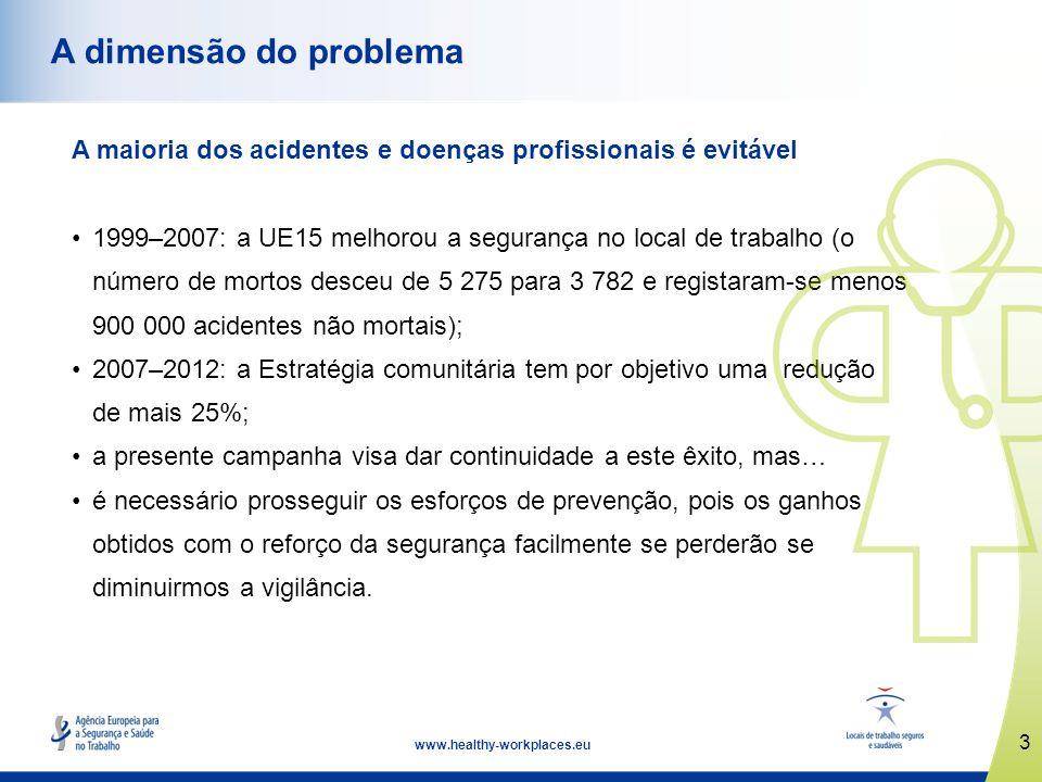3 www.healthy-workplaces.eu A dimensão do problema A maioria dos acidentes e doenças profissionais é evitável 1999–2007: a UE15 melhorou a segurança n