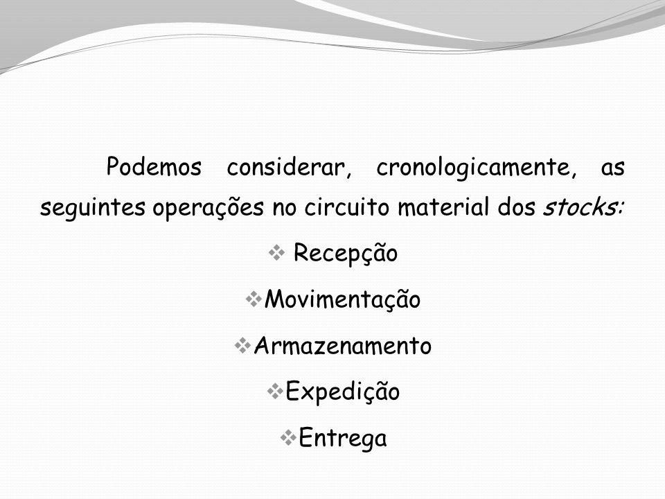 Podemos considerar, cronologicamente, as seguintes operações no circuito material dos stocks: Recepção Movimentação Armazenamento Expedição Entrega