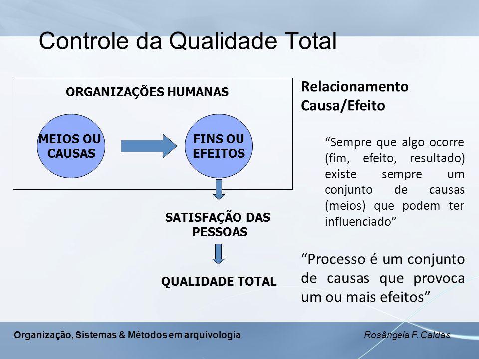 Organização, Sistemas & Métodos em arquivologia Rosângela F. Caldas Controle da Qualidade Total ORGANIZAÇÕES HUMANAS MEIOS OU CAUSAS FINS OU EFEITOS S
