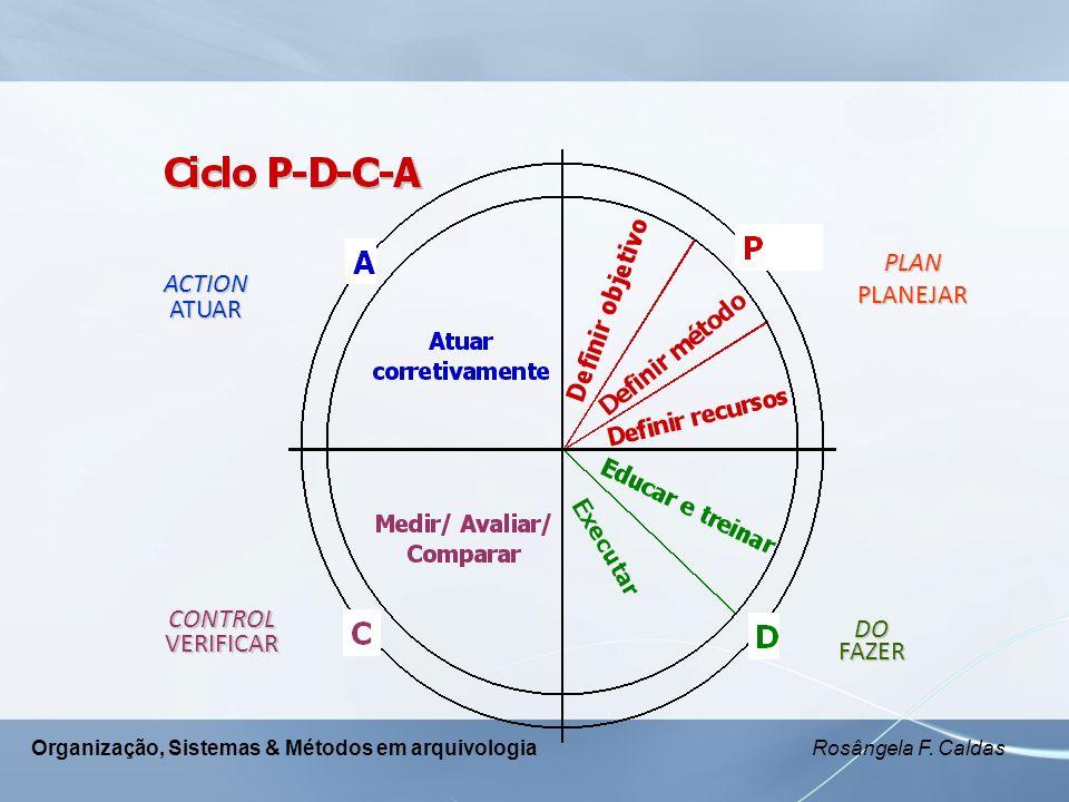 Organização, Sistemas & Métodos em arquivologia Rosângela F. Caldas PLAN PLANEJAR DOFAZER CONTROLVERIFICAR ACTIONATUAR