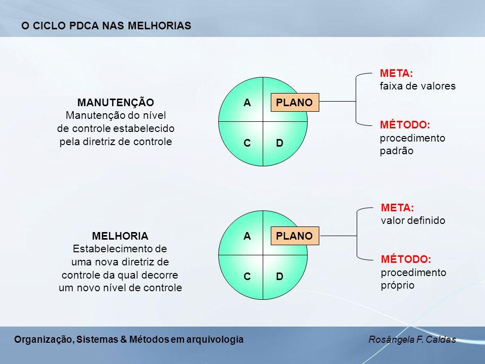 Organização, Sistemas & Métodos em arquivologia Rosângela F. Caldas O CICLO PDCA NAS MELHORIAS PLANO A CD MANUTENÇÃO Manutenção do nível de controle e