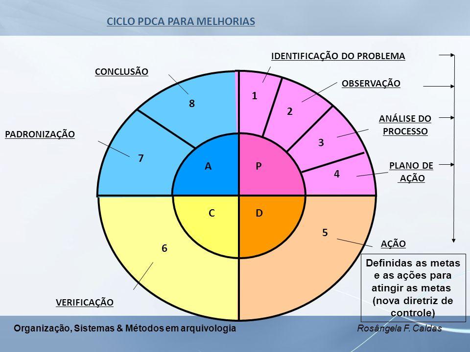 Organização, Sistemas & Métodos em arquivologia Rosângela F. Caldas AP CD 1 2 3 4 5 6 7 8 IDENTIFICAÇÃO DO PROBLEMA OBSERVAÇÃO ANÁLISE DO PROCESSO PLA