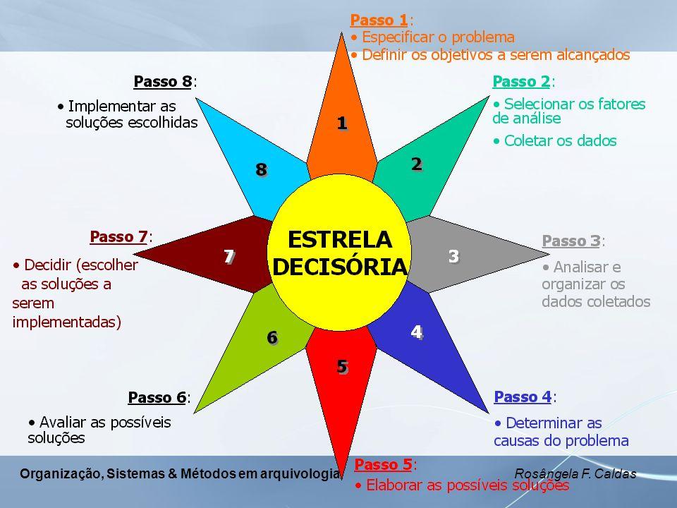Organização, Sistemas & Métodos em arquivologia Rosângela F. Caldas