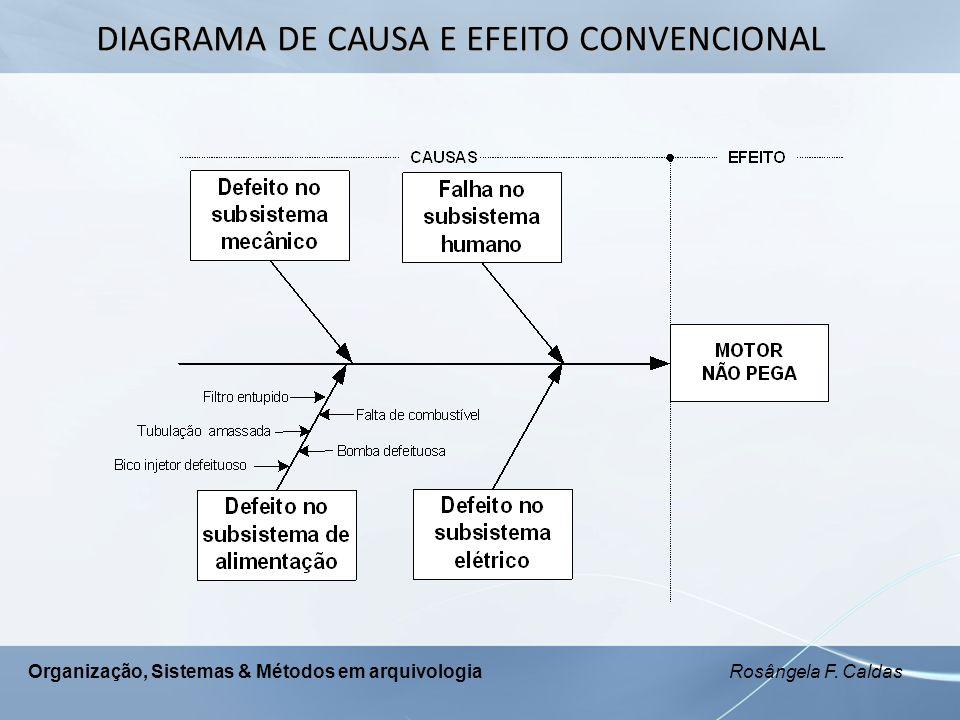 Organização, Sistemas & Métodos em arquivologia Rosângela F. Caldas DIAGRAMA DE CAUSA E EFEITO CONVENCIONAL