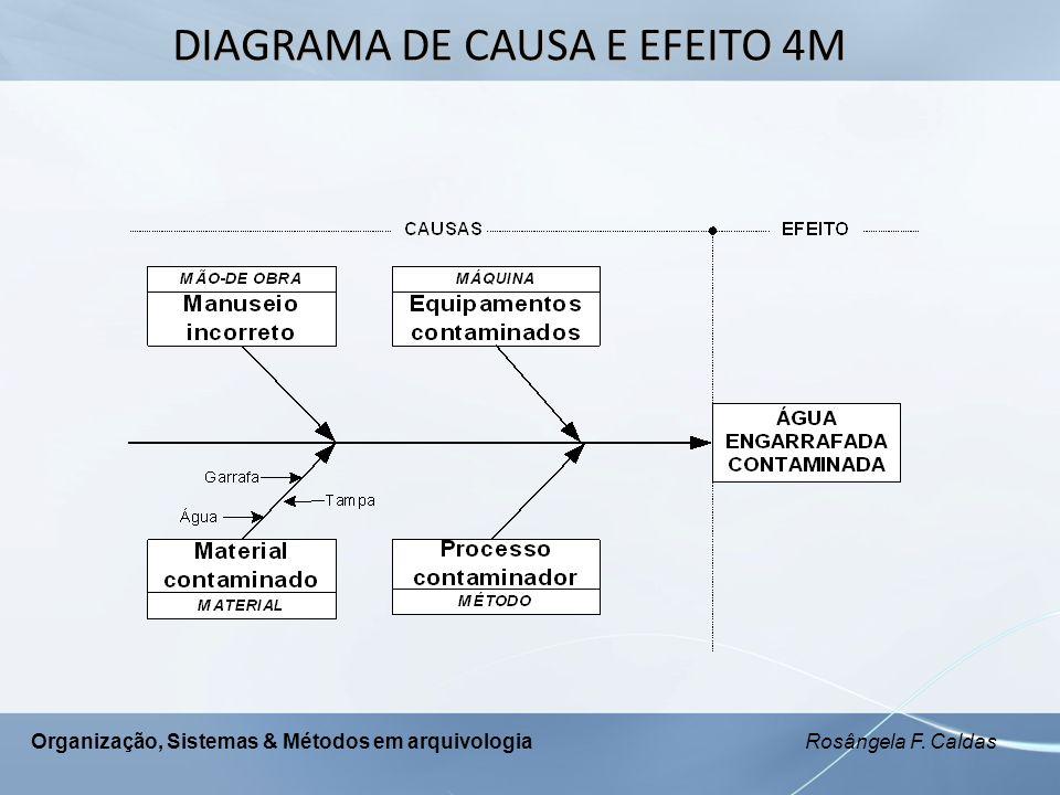 Organização, Sistemas & Métodos em arquivologia Rosângela F. Caldas DIAGRAMA DE CAUSA E EFEITO 4M