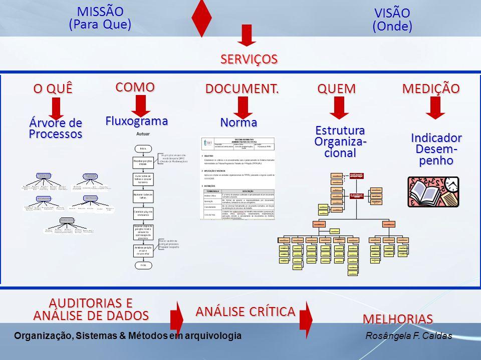 Organização, Sistemas & Métodos em arquivologia Rosângela F. Caldas O QUÊ Árvore de Processos COMOFluxograma QUEM Estrutura Organiza- cional MISSÃO (P