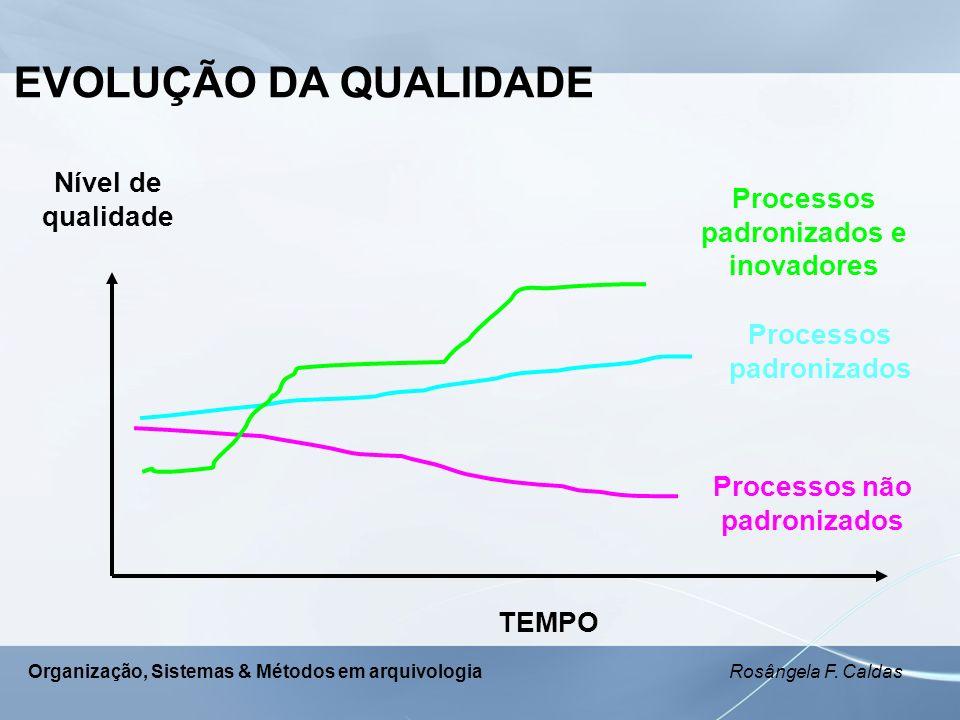 Organização, Sistemas & Métodos em arquivologia Rosângela F. Caldas EVOLUÇÃO DA QUALIDADE TEMPO Nível de qualidade Processos não padronizados Processo