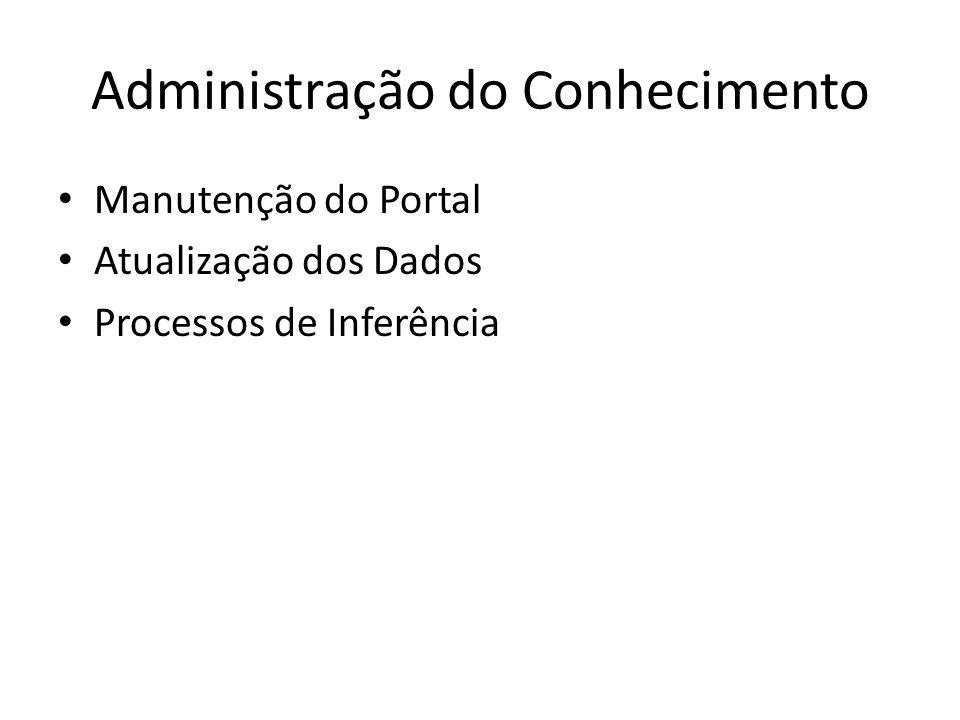 Administração do Conhecimento Manutenção do Portal Atualização dos Dados Processos de Inferência