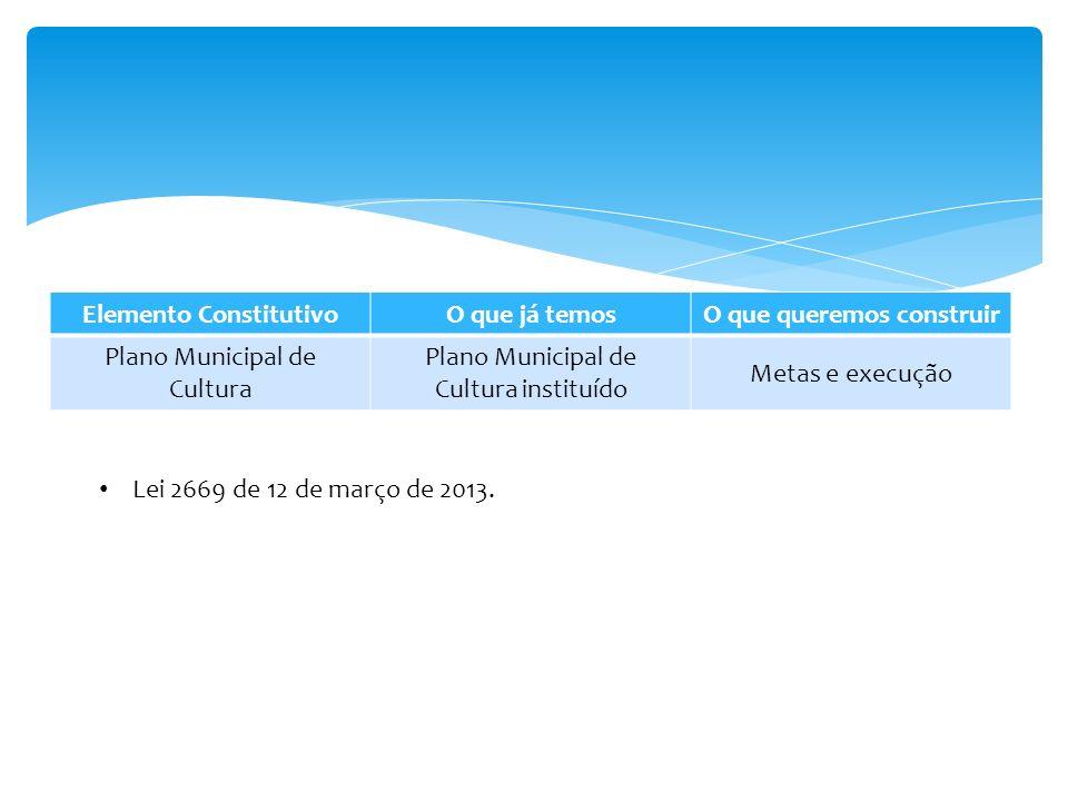 Elemento ConstitutivoO que já temosO que queremos construir Plano Municipal de Cultura Plano Municipal de Cultura instituído Metas e execução Lei 2669 de 12 de março de 2013.