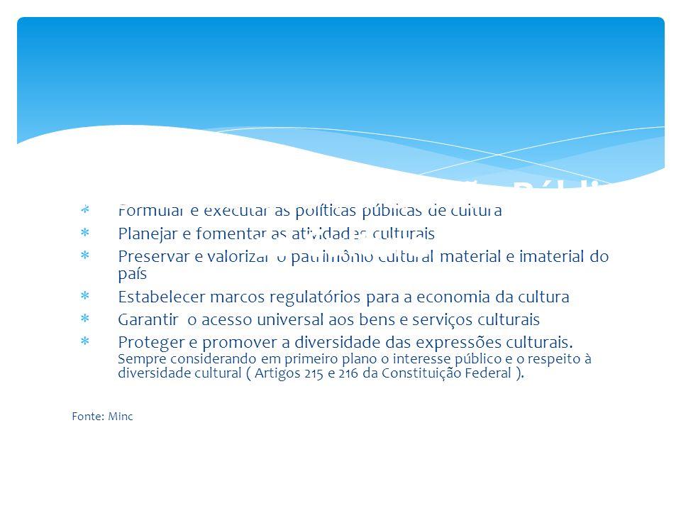 Formular e executar as políticas públicas de cultura Planejar e fomentar as atividades culturais Preservar e valorizar o patrimônio cultural material