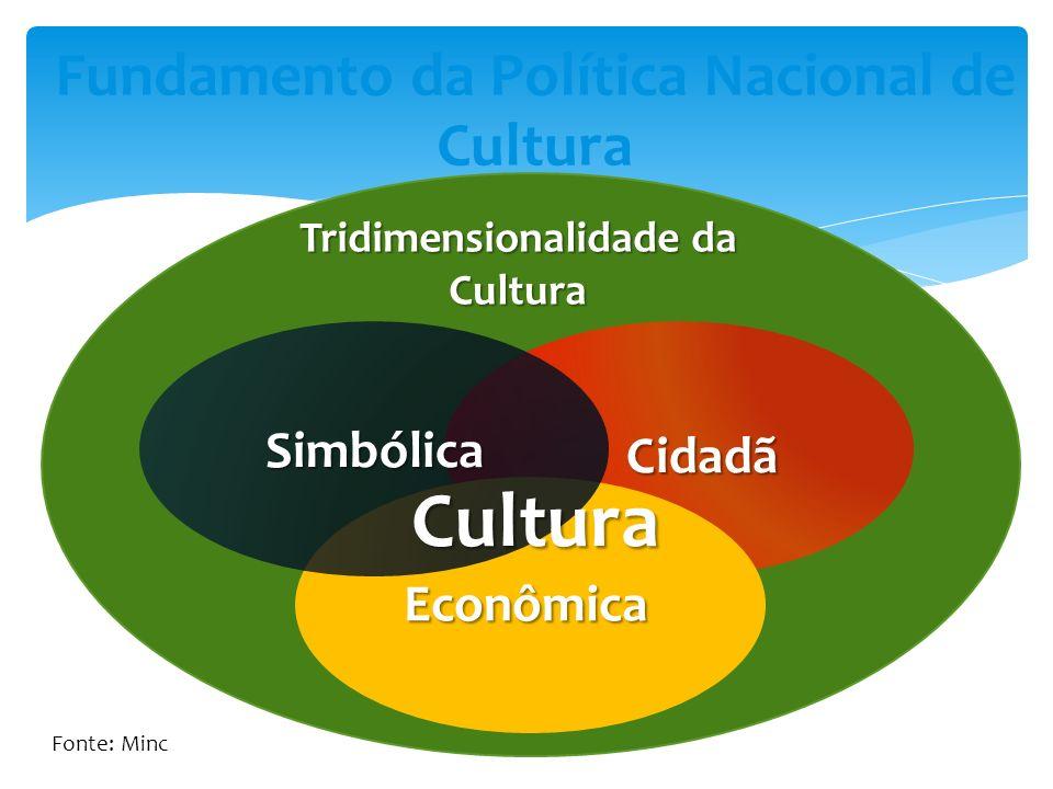 Fundamento da Política Nacional de Cultura Tridimensionalidade da Cultura Cidadã Econômica Simbólica Cultura Fonte: Minc