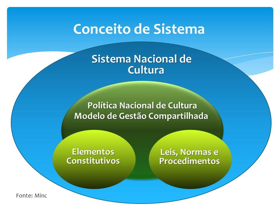 Sociedade civil + entes federadoss Sistema Nacional de Cultura Conceito de Sistema Política Nacional de Cultura Modelo de Gestão Compartilhada Elementos Constitutivos Leis, Normas e Procedimentos Fonte: Minc